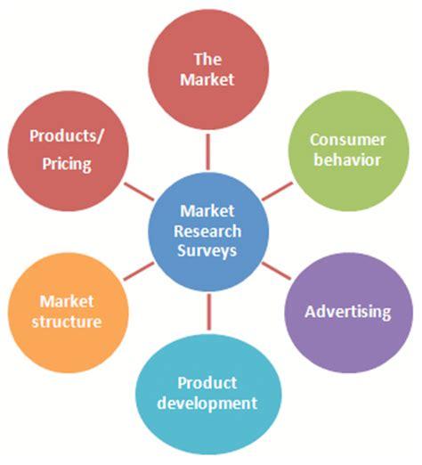 Consumer behaviour research proposal